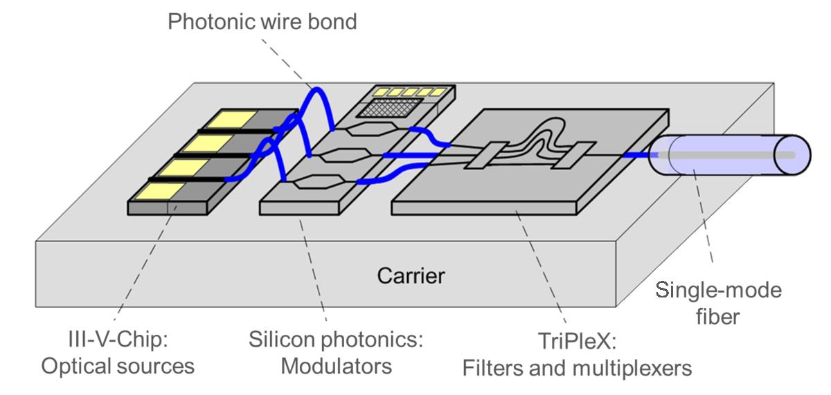 phoibos photonic wire bonding for optical multi chip systems rh phoibos de Magnesium Atom Diagram Hydrogen Bond Diagram